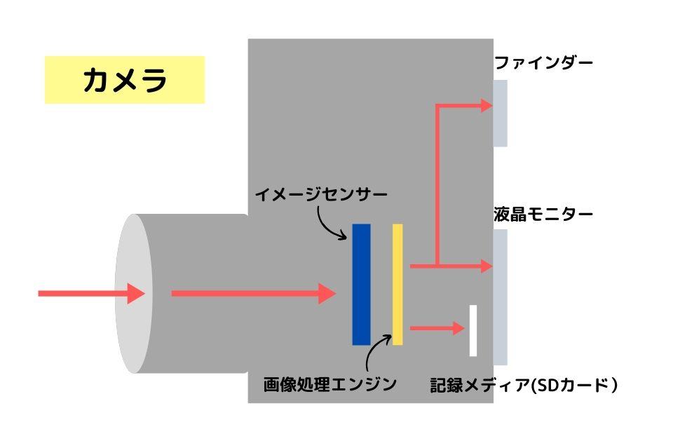 センサーとエンジンの図